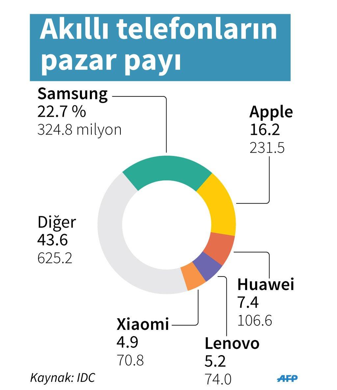dünyada-en-çok-satan-telefon-markası-1
