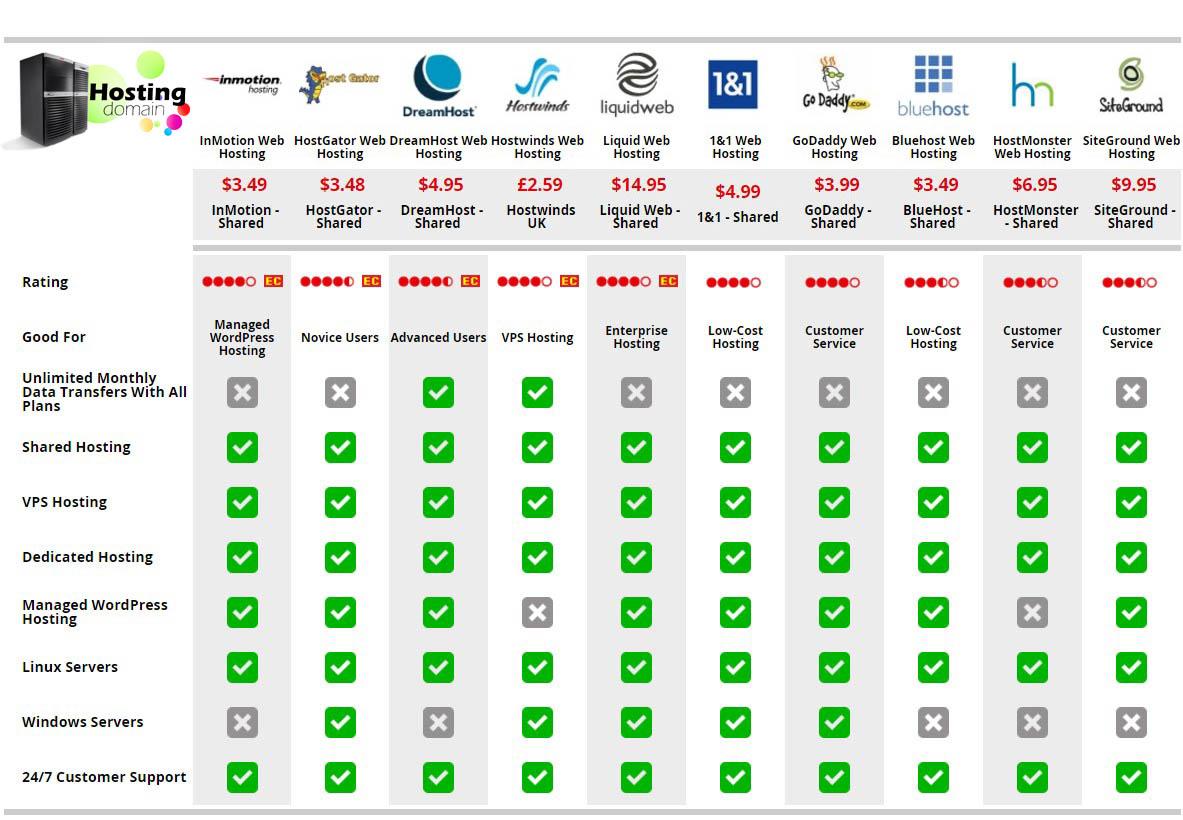 dünyanın en iyi hosting firmaları