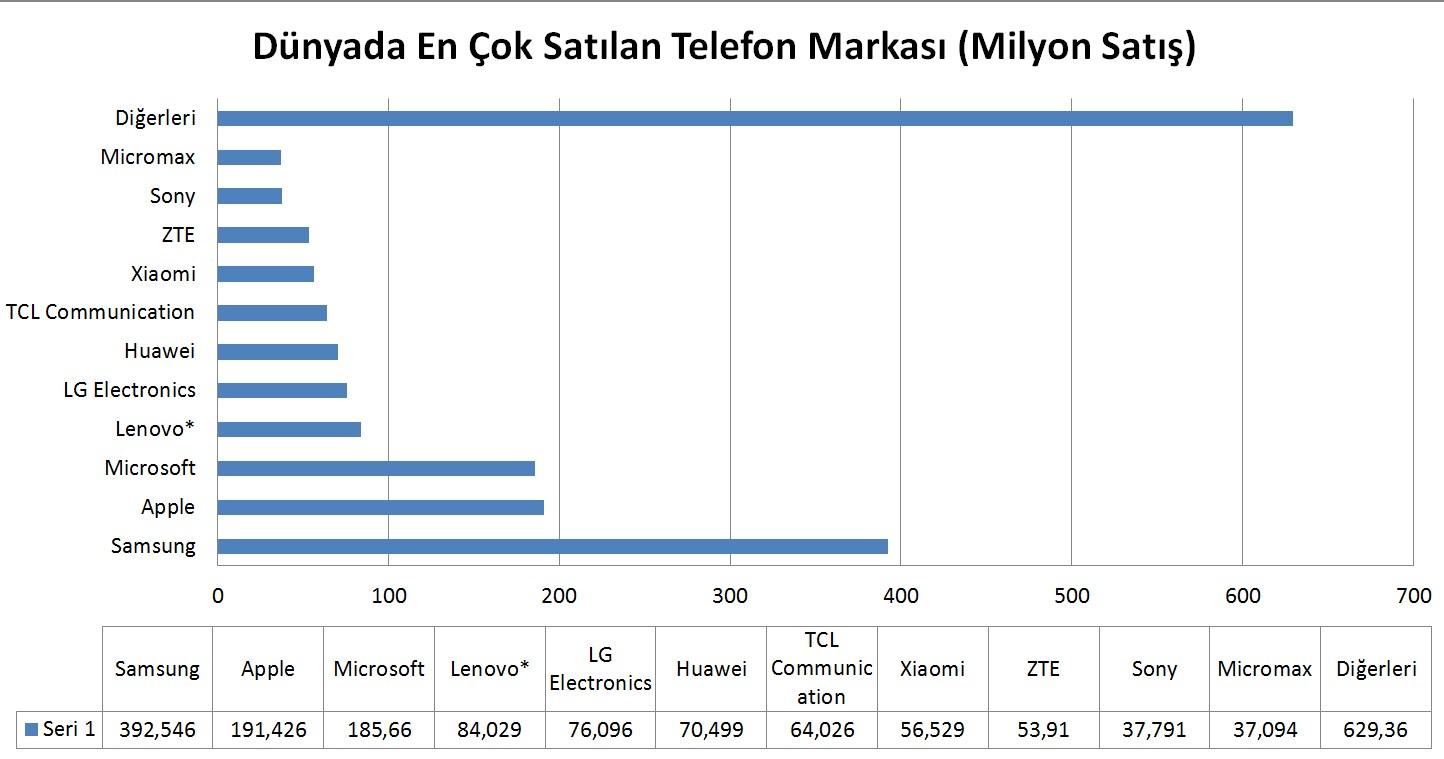 dünyada en çok satan telefon markası