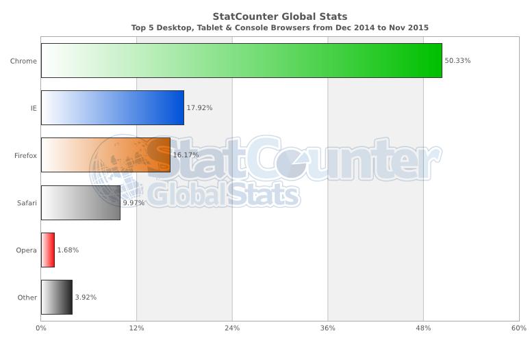 tarayıcı kullanım oranları 2016