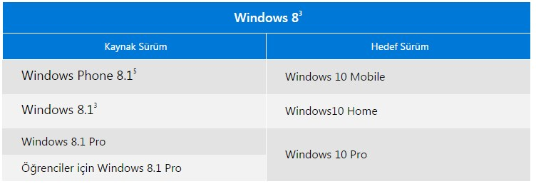 windows 8 yi windows 10 yükseltme