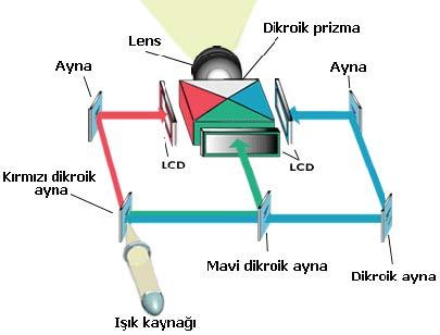 lcd projeksiyon
