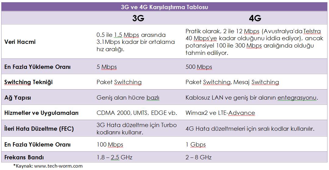 3G ve 4G Karşılaştırma Tablosu