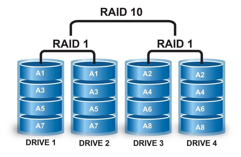 raid disk