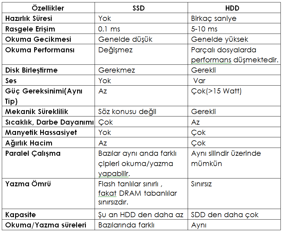 ssd-hdd-farkları