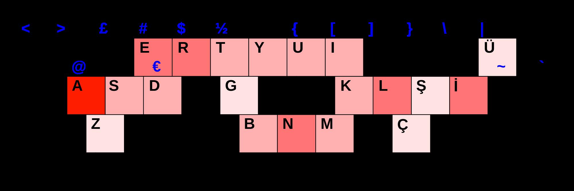 f kalvye harf yerleşimi