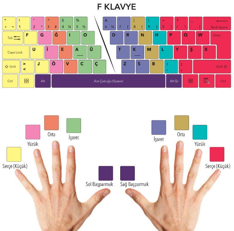 f klavye öğrenme
