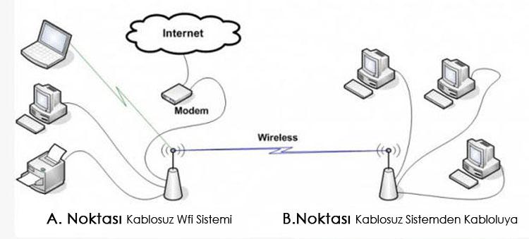 kablosuz interneti kablolu internete çevirme