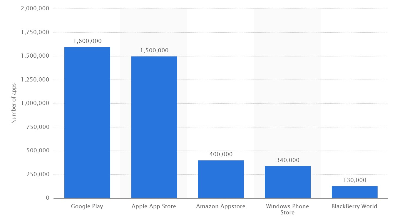 ios android uygulama sayısı