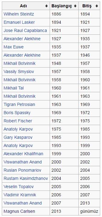 satranç şampiyonları