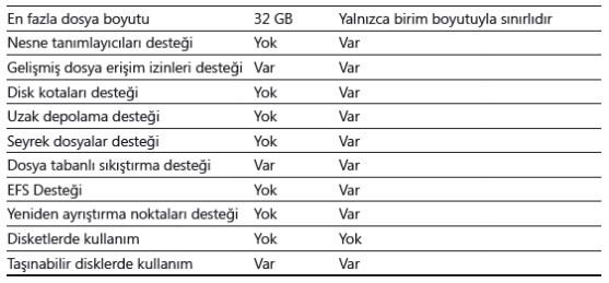 NTFS Özellikleri