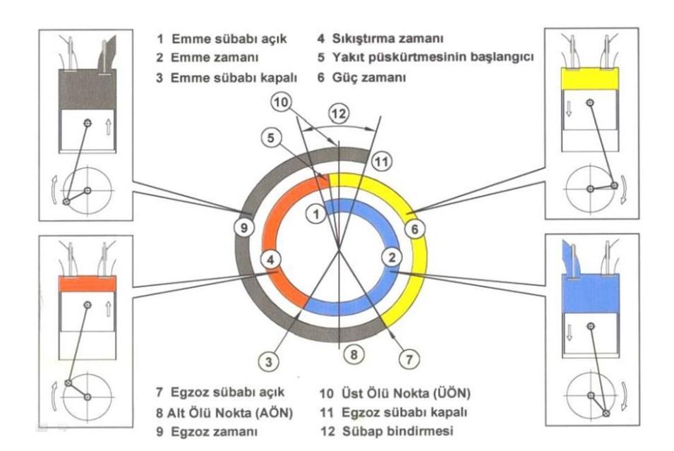 Dizel çevrimi supap zaman ayar diyagramı