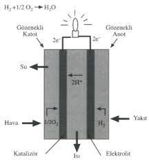 yakit-pili-calisma-diyagrami