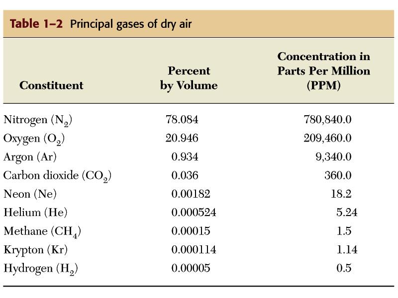 atmosferde-bulunan-gazlar-ve-ozellikleri