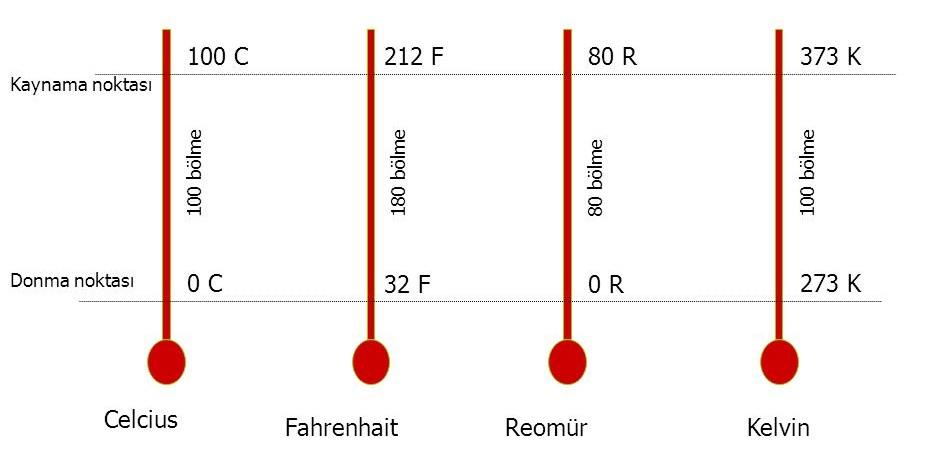 celsius-fahrenheit-reaumur-kelvin