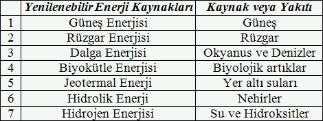 yenilenebilir-enerji-kaynaklari