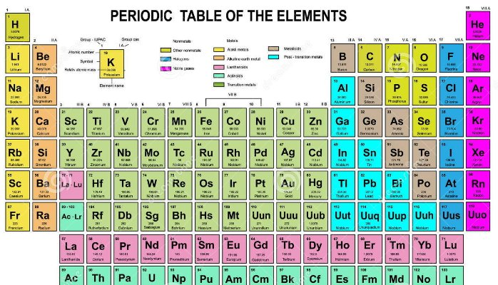 full form of elements The story of how the periodic table was discovered and developed into the group 14 elements form positive because their outer electron shells are full.