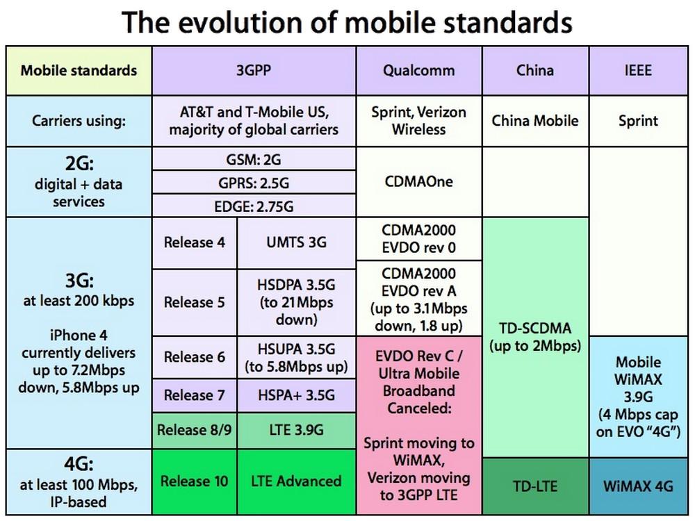 Cep Telefonundaki H, H+,G, 2G, E, 3G VE 4G İşareti Ne Anlama Geliyor? »  TechWorm