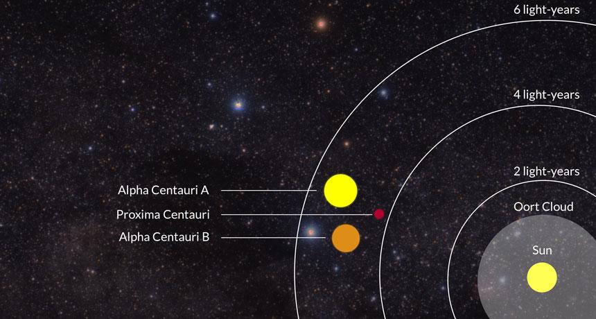 Dünyaya en yakın yıldız Proxima Centauridir 40